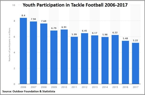 2019-10-10 Youth Participation in Tackle Football