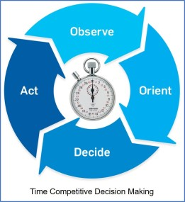 2020-02-06 Time Competitive Decision Making