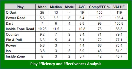 2020-07-16 PlayEfficiencyAssessment